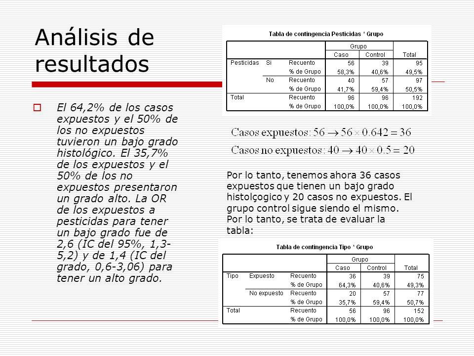Análisis de resultados El 64,2% de los casos expuestos y el 50% de los no expuestos tuvieron un bajo grado histológico. El 35,7% de los expuestos y el