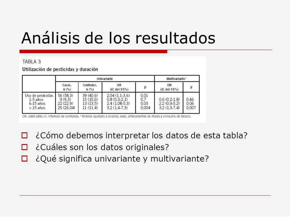 Análisis de los resultados ¿Cómo debemos interpretar los datos de esta tabla? ¿Cuáles son los datos originales? ¿Qué significa univariante y multivari