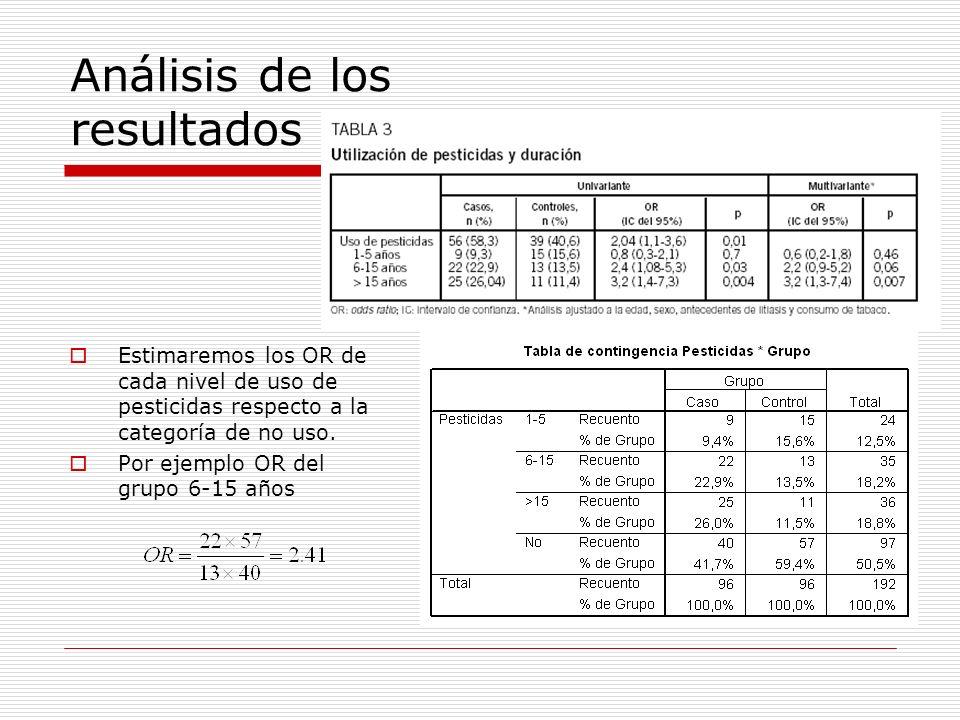 Análisis de los resultados La regresión logística permite estimar los IC de cada categoría (tomando la categoria de No uso como referencia) Pesticidas(1) Pesticidas(2) Pesticidas(3) Referencia ORIC 95% OR