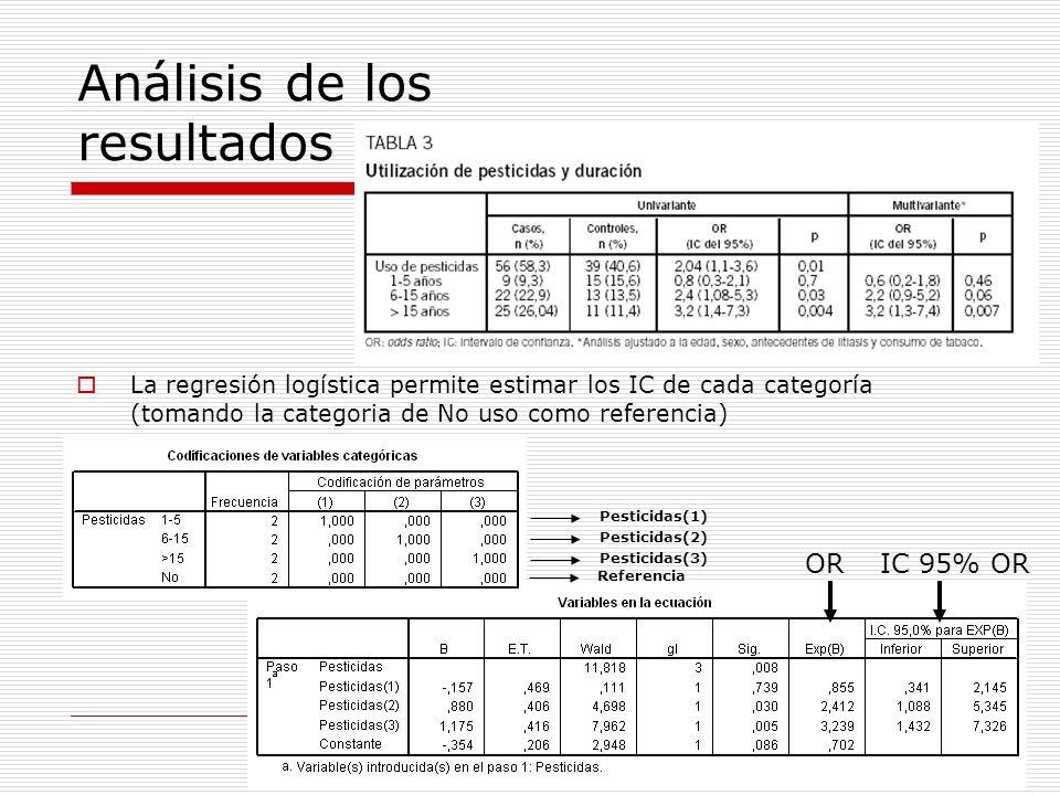 Análisis de los resultados La regresión logística permite estimar los IC de cada categoría (tomando la categoria de No uso como referencia) Pesticidas