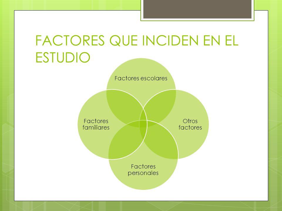 FACTORES QUE INCIDEN EN EL ESTUDIO Factores escolares Otros factores Factores personales Factores familiares