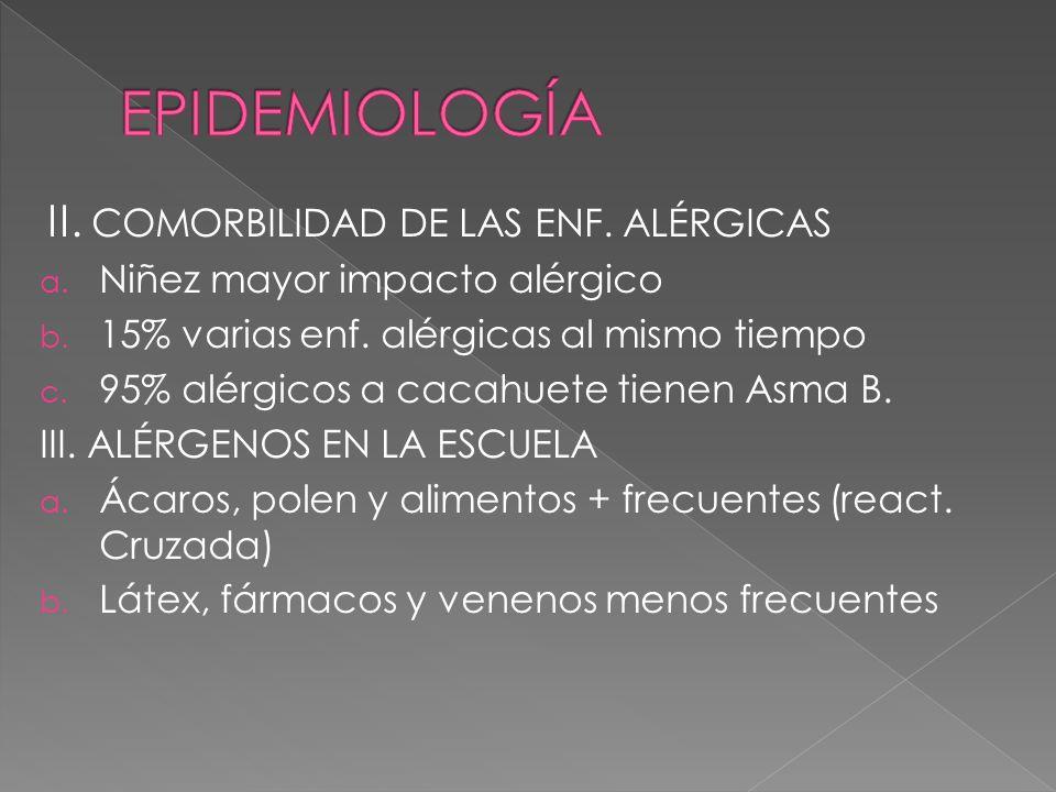 II. COMORBILIDAD DE LAS ENF. ALÉRGICAS a. Niñez mayor impacto alérgico b. 15% varias enf. alérgicas al mismo tiempo c. 95% alérgicos a cacahuete tiene