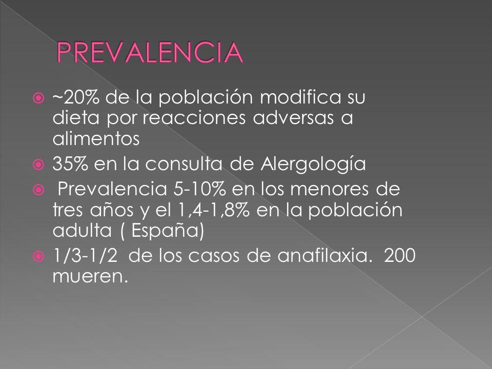 ~20% de la población modifica su dieta por reacciones adversas a alimentos 35% en la consulta de Alergología Prevalencia 5-10% en los menores de tres