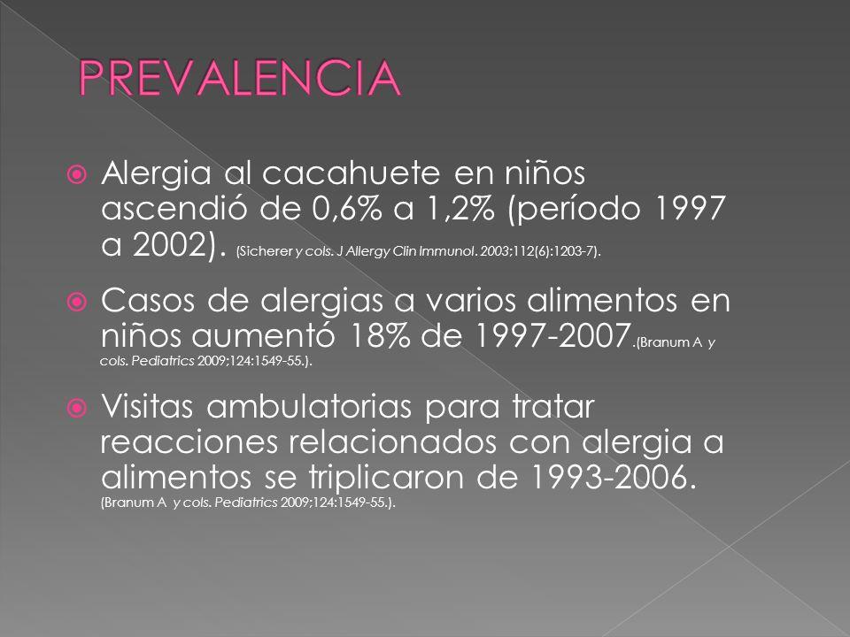 Alergia al cacahuete en niños ascendió de 0,6% a 1,2% (período 1997 a 2002). (Sicherer y cols. J Allergy Clin Immunol. 2003;112(6):1203-7). Casos de a