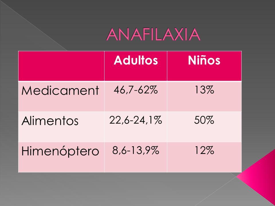 AdultosNiños Medicament 46,7-62%13% Alimentos 22,6-24,1%50% Himenóptero 8,6-13,9%12%