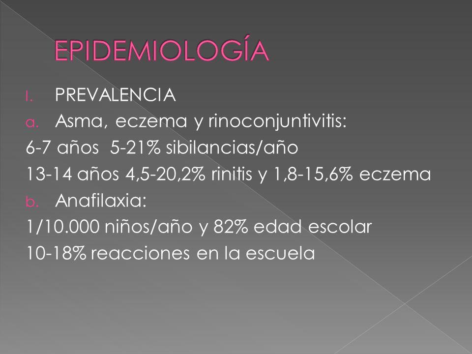 I. PREVALENCIA a. Asma, eczema y rinoconjuntivitis: 6-7 años 5-21% sibilancias/año 13-14 años 4,5-20,2% rinitis y 1,8-15,6% eczema b. Anafilaxia: 1/10