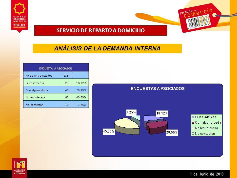 SERVICIO DE REPARTO A DOMICILIO ENCUESTA A ASOCIADOS Nº de entrevistados138 Si les interesa2518,12% Con alguna duda4028,99% No les interesa6345,65% No