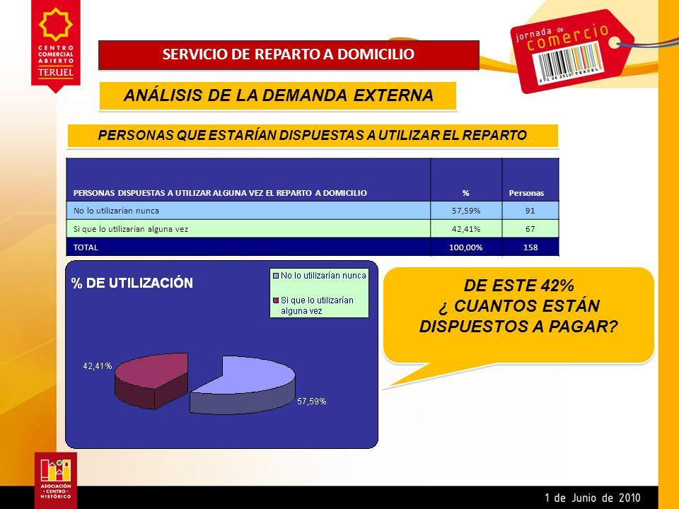 PERSONAS DISPUESTAS A PAGAR POR EL REPARTO A DOMICILIO%Personas Dispuestas a pagar 0 euros41,79%28 Dispuestas a pagar 1 euros23,88%16 Dispuestas a pagar 2 euros20,90%14 Dispuestas a pagar 3 euros10,45%7 Dispuestas a pagar 4 euros1,49%1 Dispuestas a pagar 5 euros1,49%1 Dispuestas a pagar 6 euros0,00%0 TOTAL100,00%67 PERSONAS QUE ESTARÍAN DISPUESTAS A PAGAR ANÁLISIS DE LA DEMANDA EXTERNA
