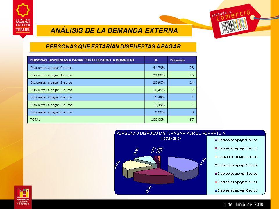 PERSONAS DISPUESTAS A PAGAR POR EL REPARTO A DOMICILIO%Personas Dispuestas a pagar 0 euros41,79%28 Dispuestas a pagar 1 euros23,88%16 Dispuestas a pag