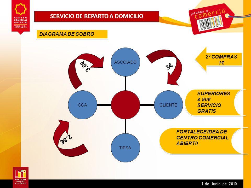 SERVICIO DE REPARTO A DOMICILIO DIAGRAMA DE COBRO 3 2.8 3.6 2ª COMPRAS 1 SUPERIORES A 90 SERVICIO GRATIS SUPERIORES A 90 SERVICIO GRATIS FORTALECE IDE