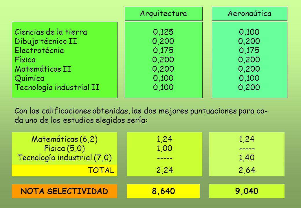 ArquitecturaAeronaútica Ciencias de la tierra Dibujo técnico II Electrotécnia Física Matemáticas II Química Tecnología industrial II 0,125 0,200 0,175 0,200 0,100 0,200 0,175 0,200 0,100 0,200 Con las calificaciones obtenidas, las dos mejores puntuaciones para ca- da uno de los estudios elegidos sería: Matemáticas (6,2) Física (5,0) Tecnología industrial (7,0) 1,24 1,00 ----- 1,24 ----- 1,40 TOTAL2,242,64 NOTA SELECTIVIDAD8,6409,040