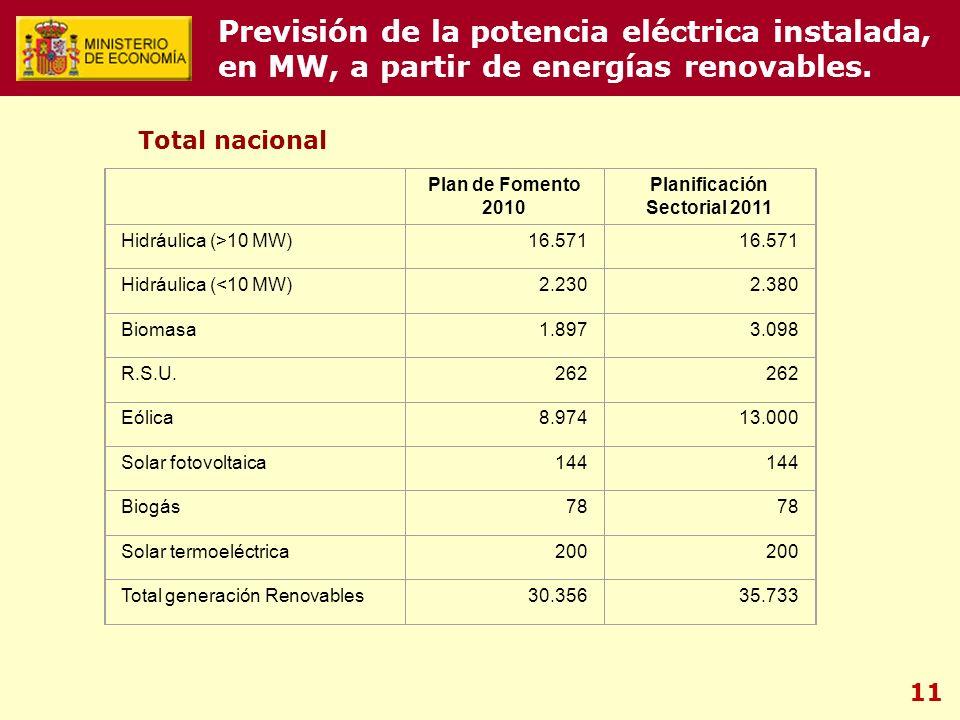 11 Plan de Fomento 2010 Planificación Sectorial 2011 Hidráulica (>10 MW)16.571 Hidráulica (<10 MW)2.2302.380 Biomasa1.8973.098 R.S.U.262 Eólica8.97413.000 Solar fotovoltaica144 Biogás78 Solar termoeléctrica200 Total generación Renovables30.35635.733 Previsión de la potencia eléctrica instalada, en MW, a partir de energías renovables.