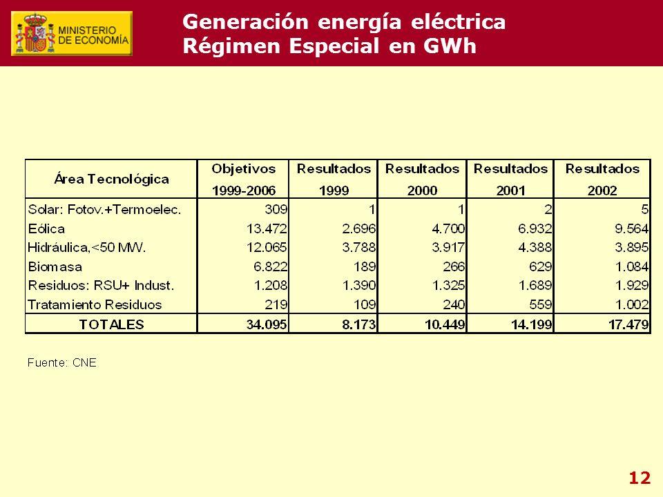 12 Generación energía eléctrica Régimen Especial en GWh