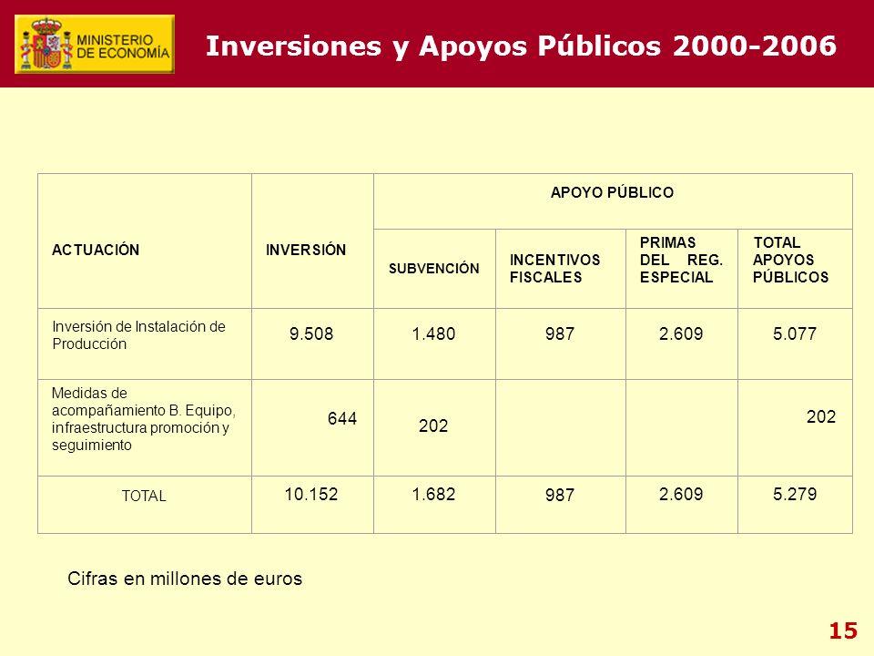 15 Inversiones y Apoyos Públicos 2000-2006 ACTUACIÓN INVERSIÓN APOYO PÚBLICO SUBVENCIÓN INCENTIVOS FISCALES PRIMAS DEL REG. ESPECIAL TOTAL APOYOS PÚBL
