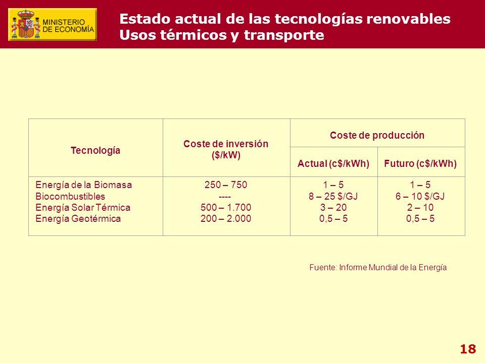 18 Estado actual de las tecnologías renovables Usos térmicos y transporte Tecnología Coste de inversión ($/kW) Coste de producción Actual (c$/kWh)Futuro (c$/kWh) Energía de la Biomasa Biocombustibles Energía Solar Térmica Energía Geotérmica 250 – 750 ---- 500 – 1.700 200 – 2.000 1 – 5 8 – 25 $/GJ 3 – 20 0,5 – 5 1 – 5 6 – 10 $/GJ 2 – 10 0,5 – 5 Fuente: Informe Mundial de la Energía