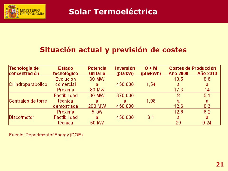 21 Fuente: Department of Energy (DOE) Situación actual y previsión de costes Solar Termoeléctrica