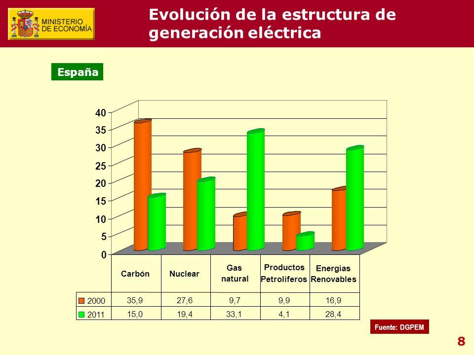 8 0 5 10 15 20 25 30 35 40 2000 35,927,69,79,916,9 2011 15,019,433,14,128,4 CarbónNuclear Gas natural Productos Petrolíferos Energías Renovables España Fuente: DGPEM Evolución de la estructura de generación eléctrica