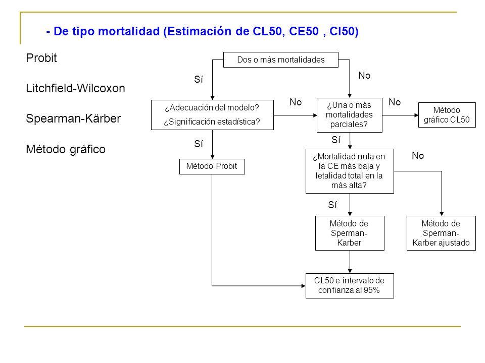 Litchfield-Wilcoxon - De tipo mortalidad (Estimación de CL50, CE50, CI50) Probit Spearman-Kärber Método gráfico Dos o más mortalidades ¿Adecuación del