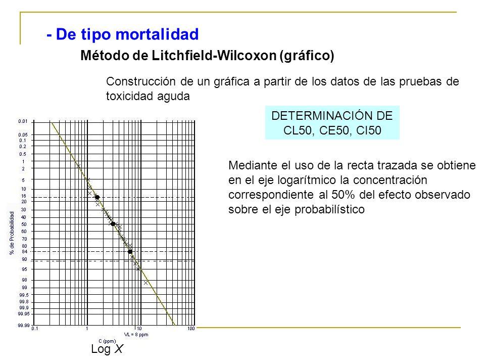 Método de Litchfield-Wilcoxon (gráfico) - De tipo mortalidad Construcción de un gráfica a partir de los datos de las pruebas de toxicidad aguda Log X