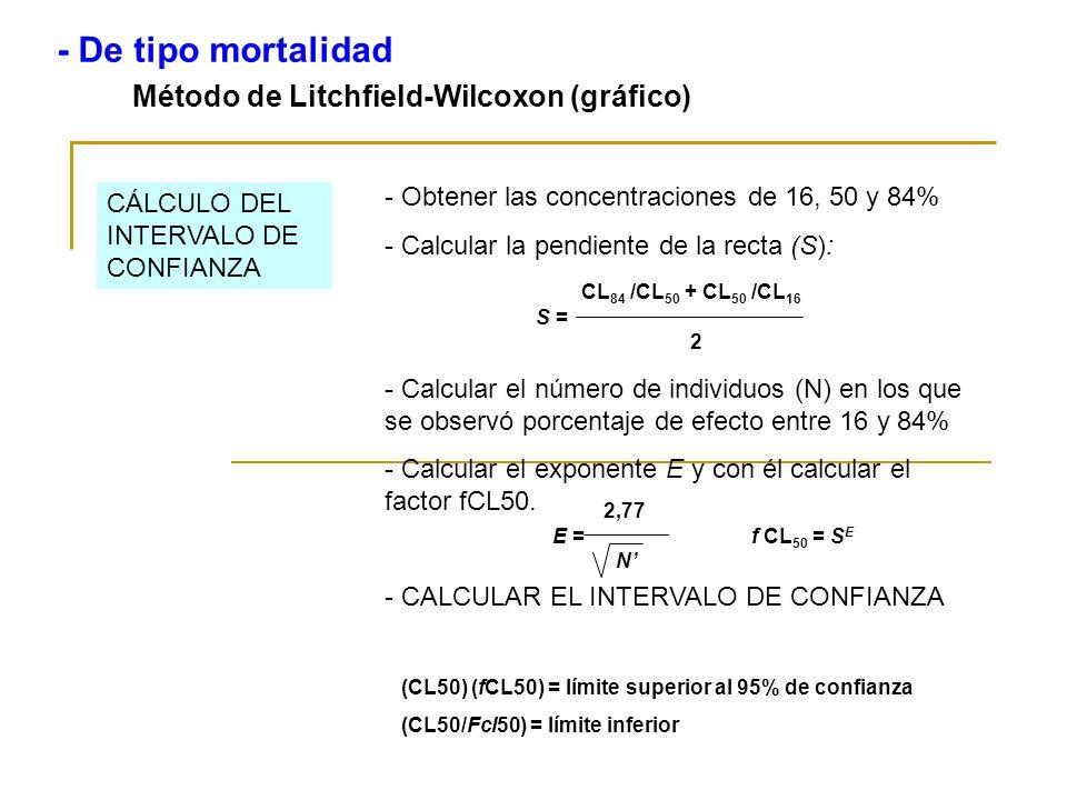 Método de Litchfield-Wilcoxon (gráfico) - De tipo mortalidad - Obtener las concentraciones de 16, 50 y 84% - Calcular la pendiente de la recta (S): -