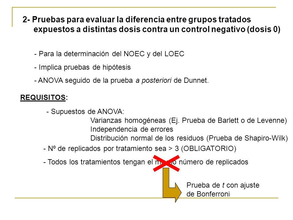 - Para la determinación del NOEC y del LOEC - Implica pruebas de hipótesis - ANOVA seguido de la prueba a posteriori de Dunnet. 2- Pruebas para evalua