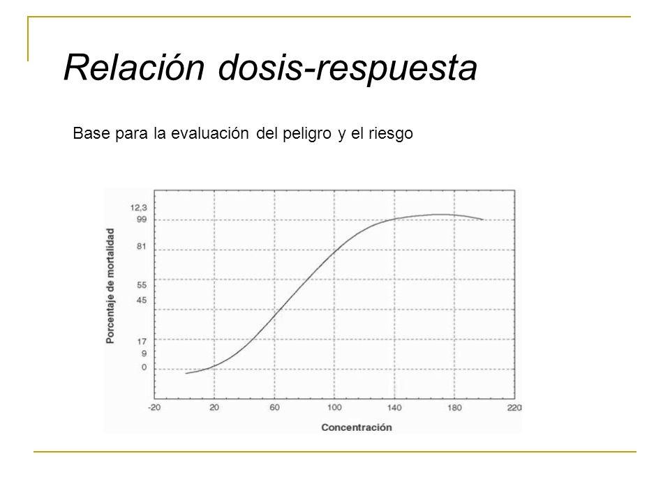 Relación dosis-respuesta Base para la evaluación del peligro y el riesgo