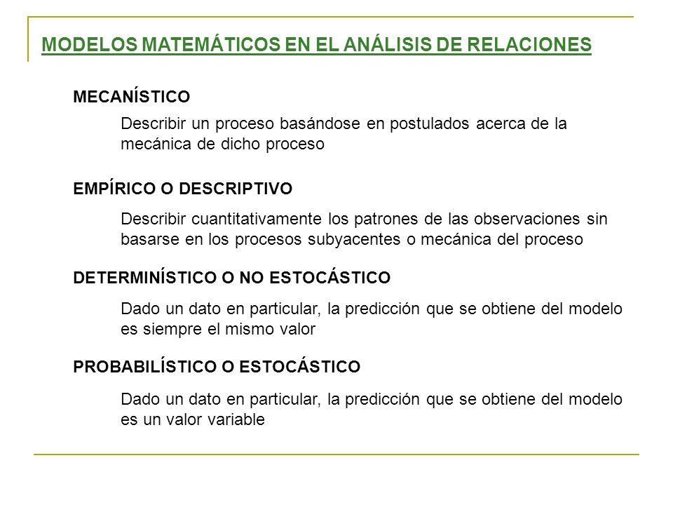 MODELOS MATEMÁTICOS EN EL ANÁLISIS DE RELACIONES MECANÍSTICO EMPÍRICO O DESCRIPTIVO DETERMINÍSTICO O NO ESTOCÁSTICO PROBABILÍSTICO O ESTOCÁSTICO Descr
