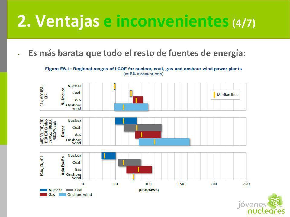 2. Ventajas e inconvenientes (4/7) - Es más barata que todo el resto de fuentes de energía: