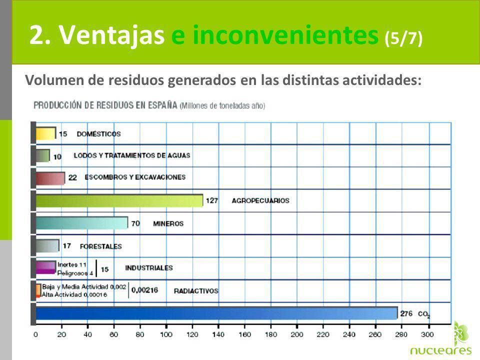 2. Ventajas e inconvenientes (5/7) Volumen de residuos generados en las distintas actividades: