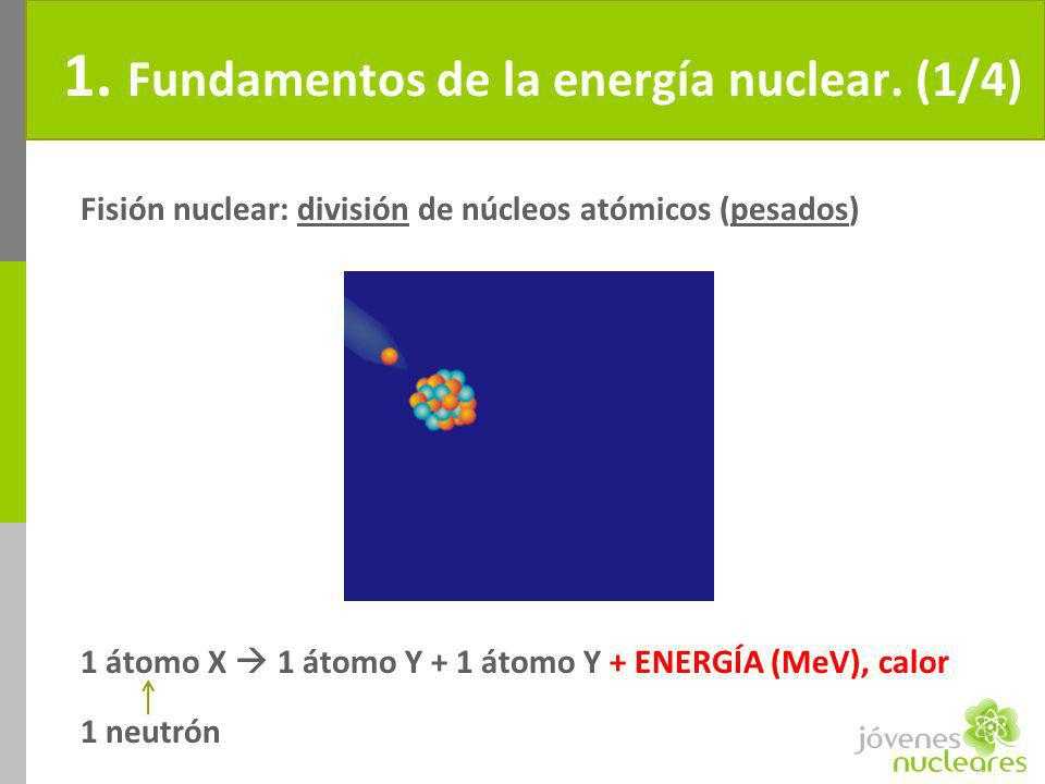 1. Fundamentos de la energía nuclear. (1/4) Fisión nuclear: división de núcleos atómicos (pesados) 1 átomo X 1 átomo Y + 1 átomo Y + ENERGÍA (MeV), ca