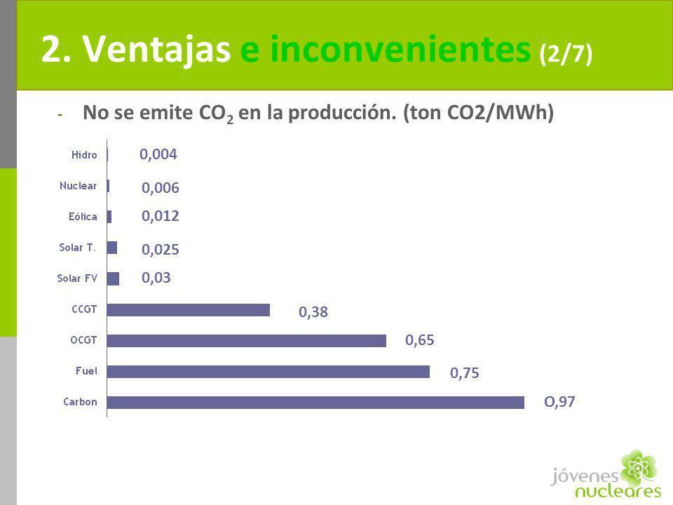 0,004 0,006 0,012 0,025 0,03 0,38 0,65 0,75 O,97 2. Ventajas e inconvenientes (2/7) - No se emite CO 2 en la producción. (ton CO2/MWh)
