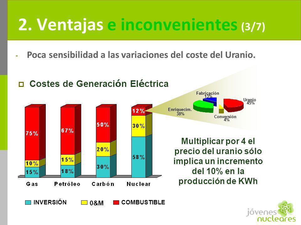 2. Ventajas e inconvenientes (3/7) Costes de Generaci ó n El é ctrica INVERSIÓN 0&M COMBUSTIBLE Multiplicar por 4 el precio del uranio sólo implica un
