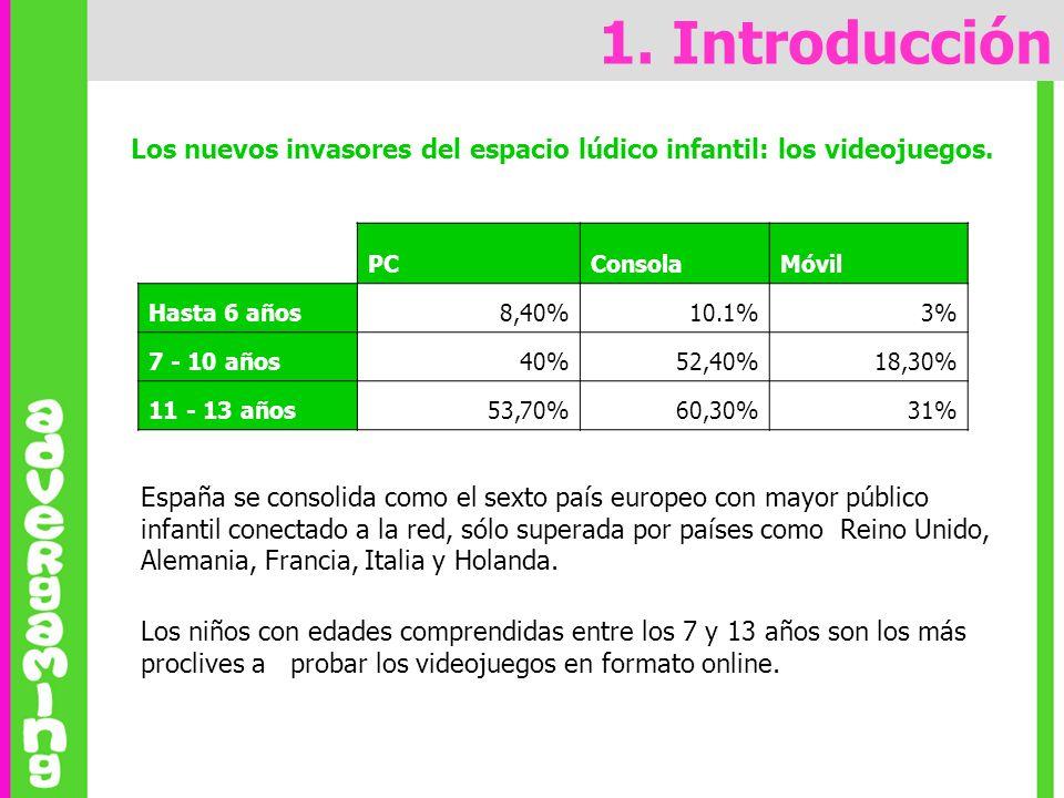 1. Introducción Los nuevos invasores del espacio lúdico infantil: los videojuegos. PCConsolaMóvil Hasta 6 años8,40%10.1%3% 7 - 10 años40%52,40%18,30%