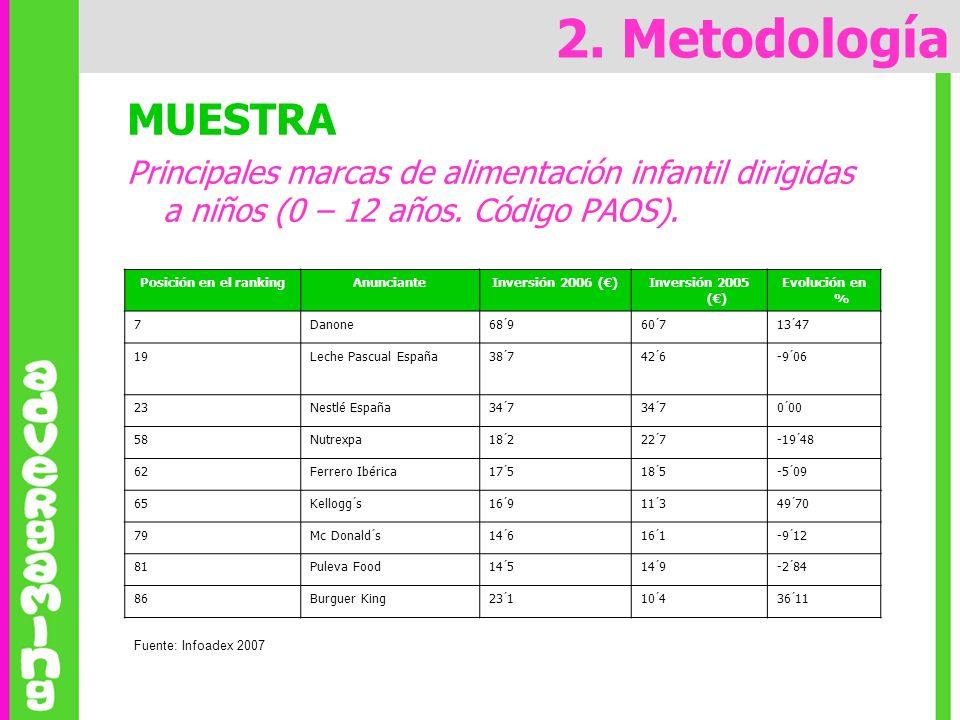 MUESTRA Principales marcas de alimentación infantil dirigidas a niños (0 – 12 años. Código PAOS). Posición en el rankingAnuncianteInversión 2006 ()Inv