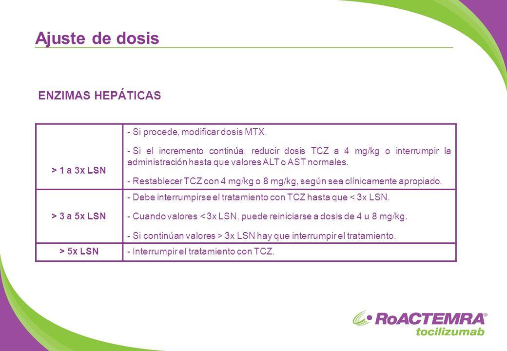 ENZIMAS HEPÁTICAS Ajuste de dosis > 1 a 3x LSN - Si procede, modificar dosis MTX. - Si el incremento continúa, reducir dosis TCZ a 4 mg/kg o interrump