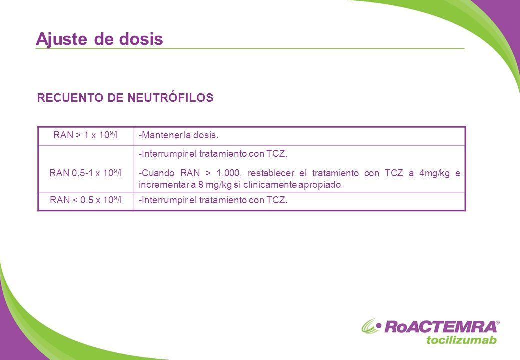 RECUENTO DE NEUTRÓFILOS Ajuste de dosis RAN > 1 x 10 9 /l-Mantener la dosis. RAN 0.5-1 x 10 9 /l -Interrumpir el tratamiento con TCZ. -Cuando RAN > 1.