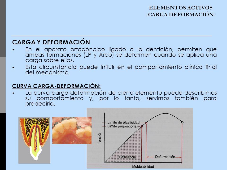 ELEMENTOS ACTIVOS -CARGA DEFORMACIÓN- CARGA Y DEFORMACIÓN En el aparato ortodóncico ligado a la dentición, permiten que ambas formaciones (LP y Arco)