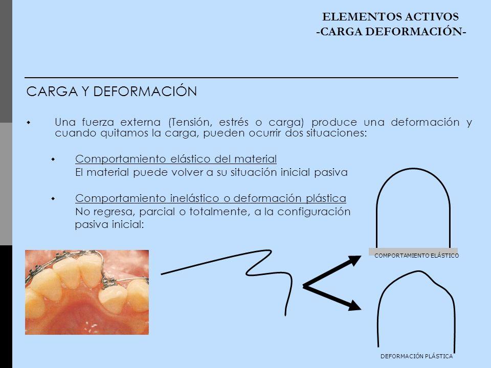 CARGA Y DEFORMACIÓN Una fuerza externa (Tensión, estrés o carga) produce una deformación y cuando quitamos la carga, pueden ocurrir dos situaciones: C