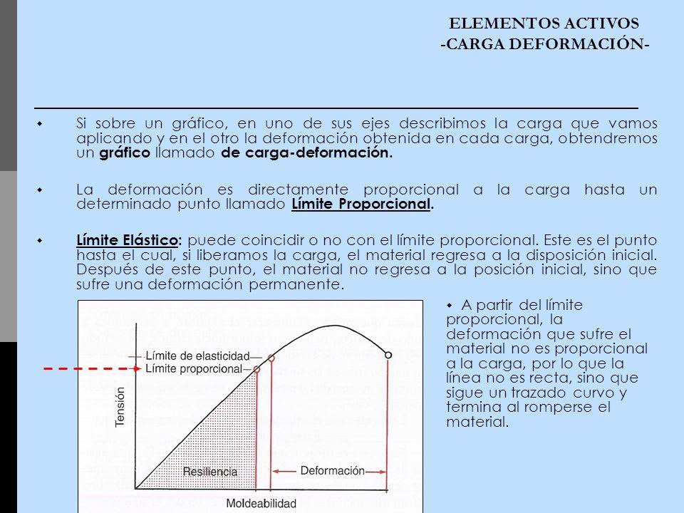 Si sobre un gráfico, en uno de sus ejes describimos la carga que vamos aplicando y en el otro la deformación obtenida en cada carga, obtendremos un gr