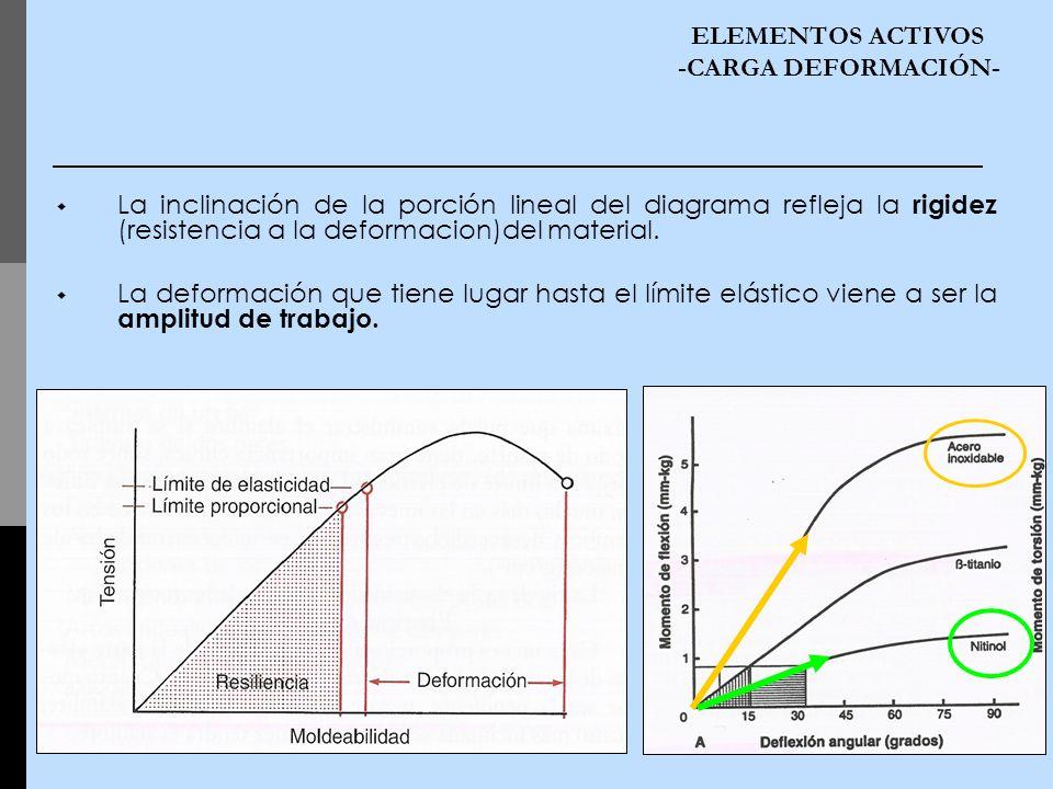 La inclinación de la porción lineal del diagrama refleja la rigidez (resistencia a la deformacion)del material. La deformación que tiene lugar hasta e
