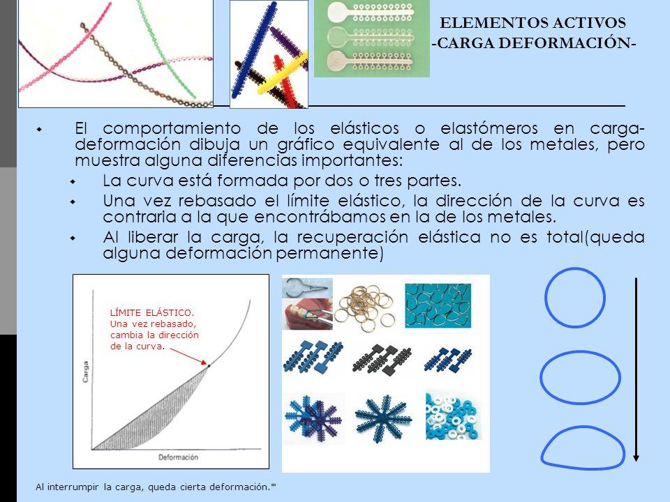 El comportamiento de los elásticos o elastómeros en carga- deformación dibuja un gráfico equivalente al de los metales, pero muestra alguna diferencia