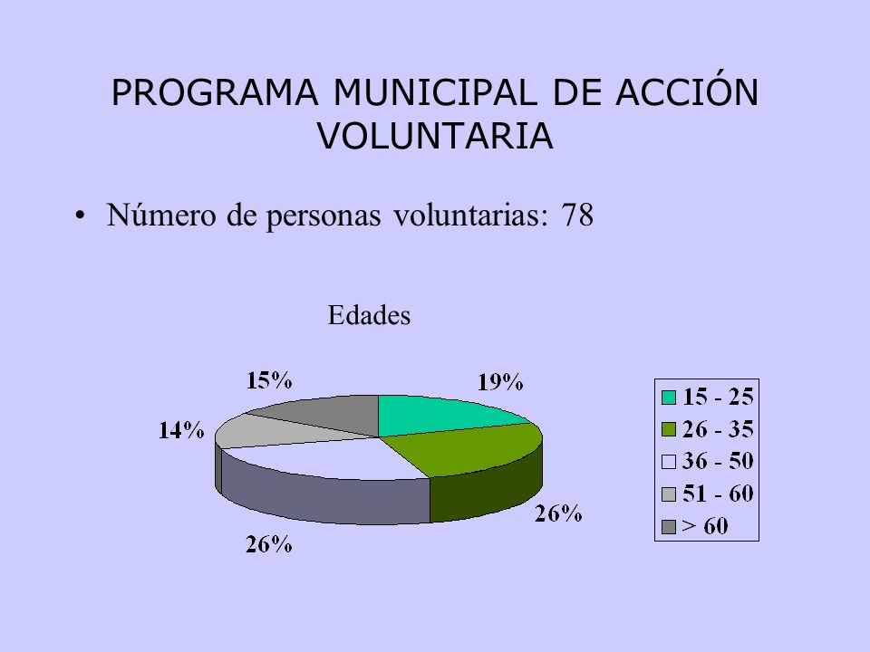 PROGRAMA MUNICIPAL DE ACCIÓN VOLUNTARIA Número de personas voluntarias: 78 Edades