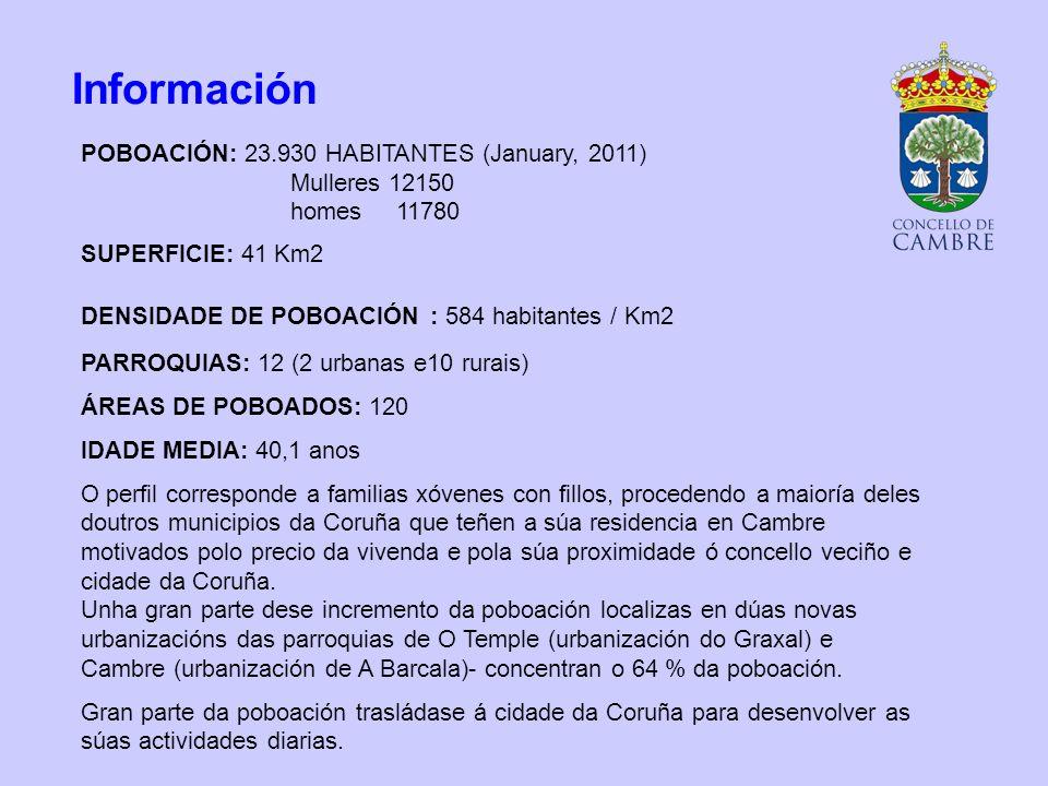 Información POBOACIÓN: 23.930 HABITANTES (January, 2011) Mulleres 12150 homes 11780 SUPERFICIE: 41 Km2 DENSIDADE DE POBOACIÓN : 584 habitantes / Km2 PARROQUIAS: 12 (2 urbanas e10 rurais) ÁREAS DE POBOADOS: 120 IDADE MEDIA: 40,1 anos O perfil corresponde a familias xóvenes con fillos, procedendo a maioría deles doutros municipios da Coruña que teñen a súa residencia en Cambre motivados polo precio da vivenda e pola súa proximidade ó concello veciño e cidade da Coruña.