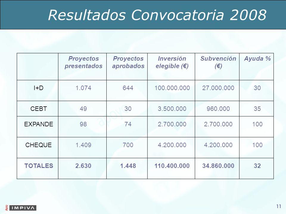 Resultados Convocatoria 2008 11 Proyectos presentados Proyectos aprobados Inversión elegible () Subvención () Ayuda % I+D1.074644100.000.00027.000.00030 CEBT49303.500.000960.00035 EXPANDE98742.700.000 100 CHEQUE1.4097004.200.000 100 TOTALES2.6301.448110.400.00034.860.00032