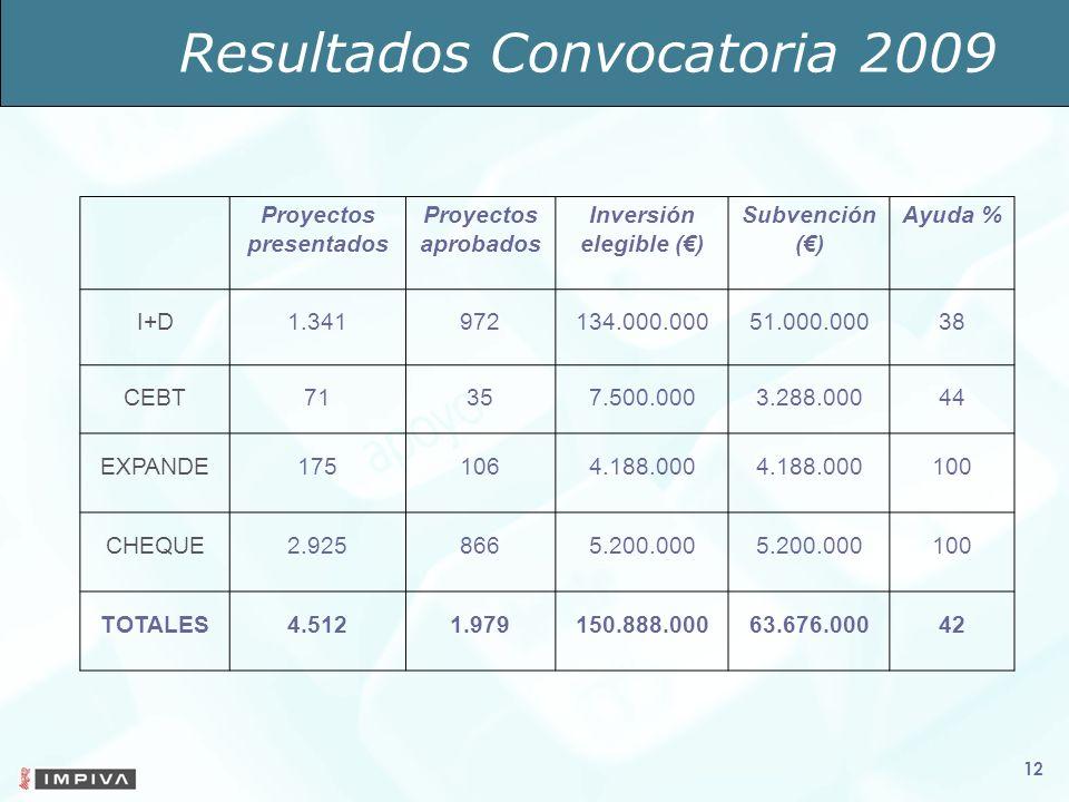 12 Proyectos presentados Proyectos aprobados Inversión elegible () Subvención () Ayuda % I+D1.341972134.000.00051.000.00038 CEBT71357.500.0003.288.00044 EXPANDE1751064.188.000 100 CHEQUE2.9258665.200.000 100 TOTALES4.5121.979150.888.00063.676.00042 Resultados Convocatoria 2009