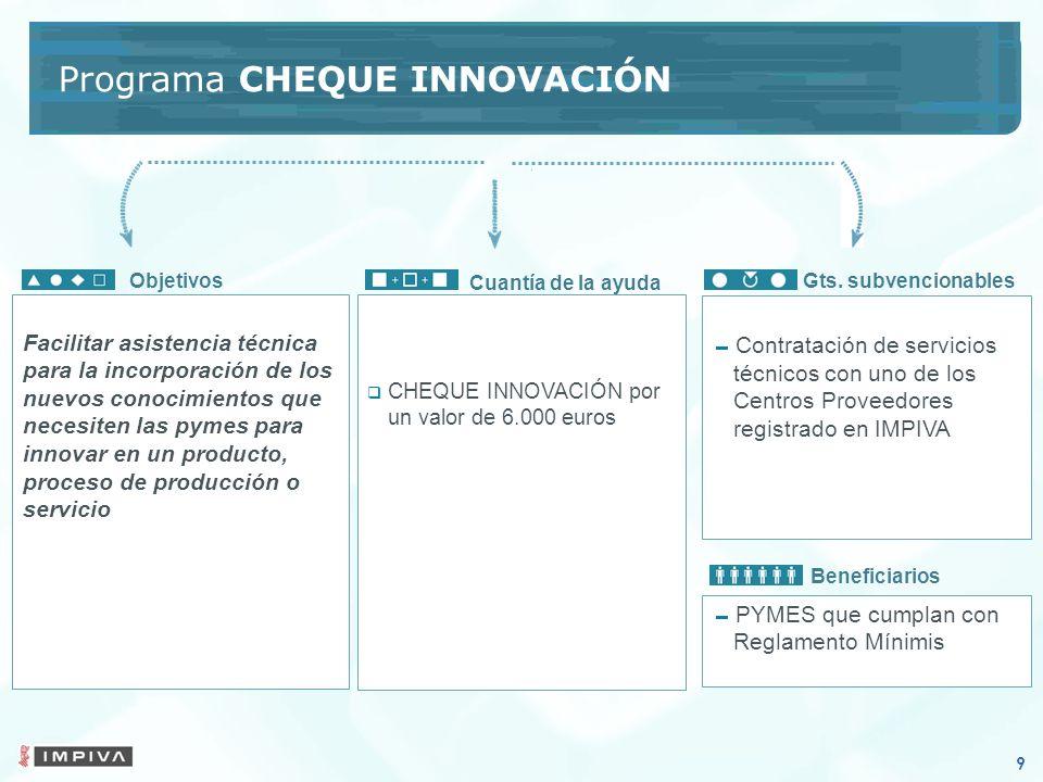 Programa CHEQUE INNOVACIÓN CHEQUE INNOVACIÓN por un valor de 6.000 euros Cuantía de la ayuda Contratación de servicios técnicos con uno de los Centros Proveedores registrado en IMPIVA Objetivos PYMES que cumplan con Reglamento Mínimis Beneficiarios Gts.