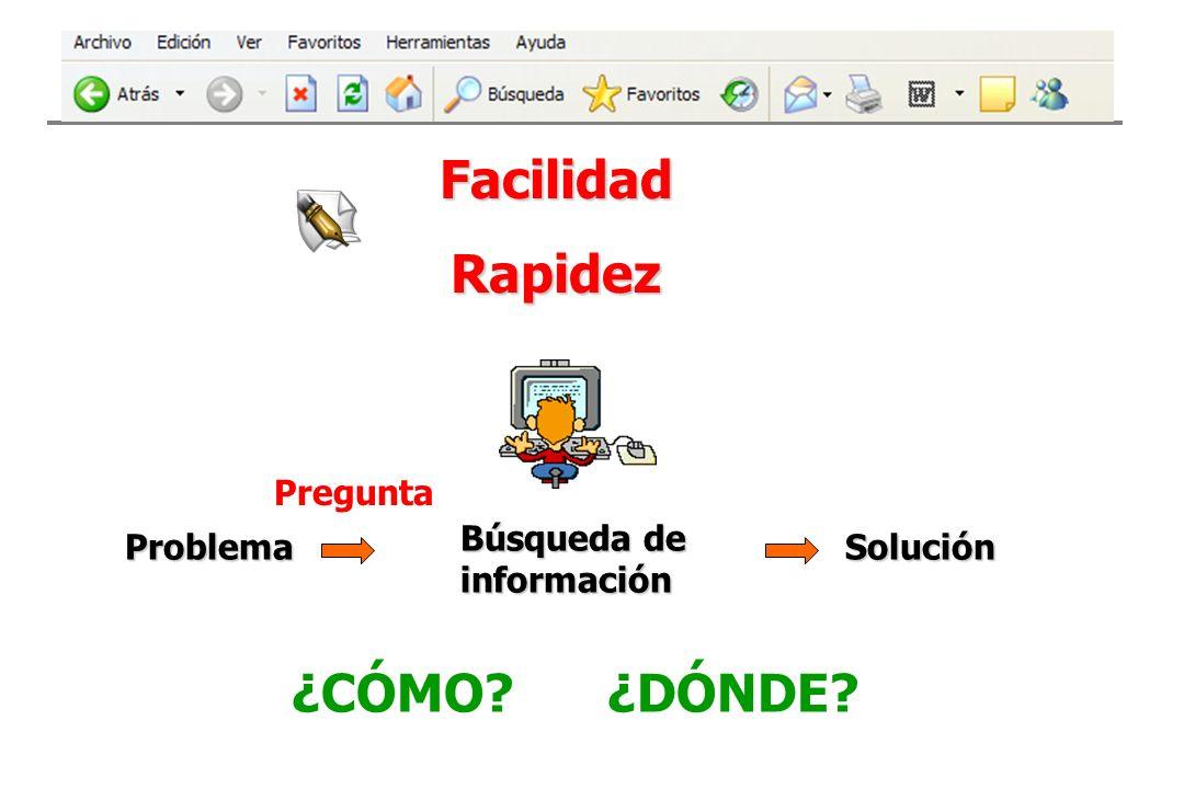 FacilidadRapidez Problema Búsqueda de información Solución Solución Pregunta ¿CÓMO? ¿DÓNDE?