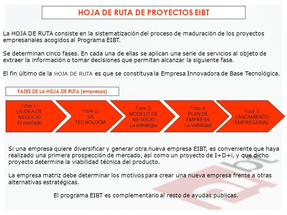 FASES DE LA HOJA DE RUTA (empresas) HOJA DE RUTA DE PROYECTOS EIBT La HOJA DE RUTA consiste en la sistematización del proceso de maduración de los pro