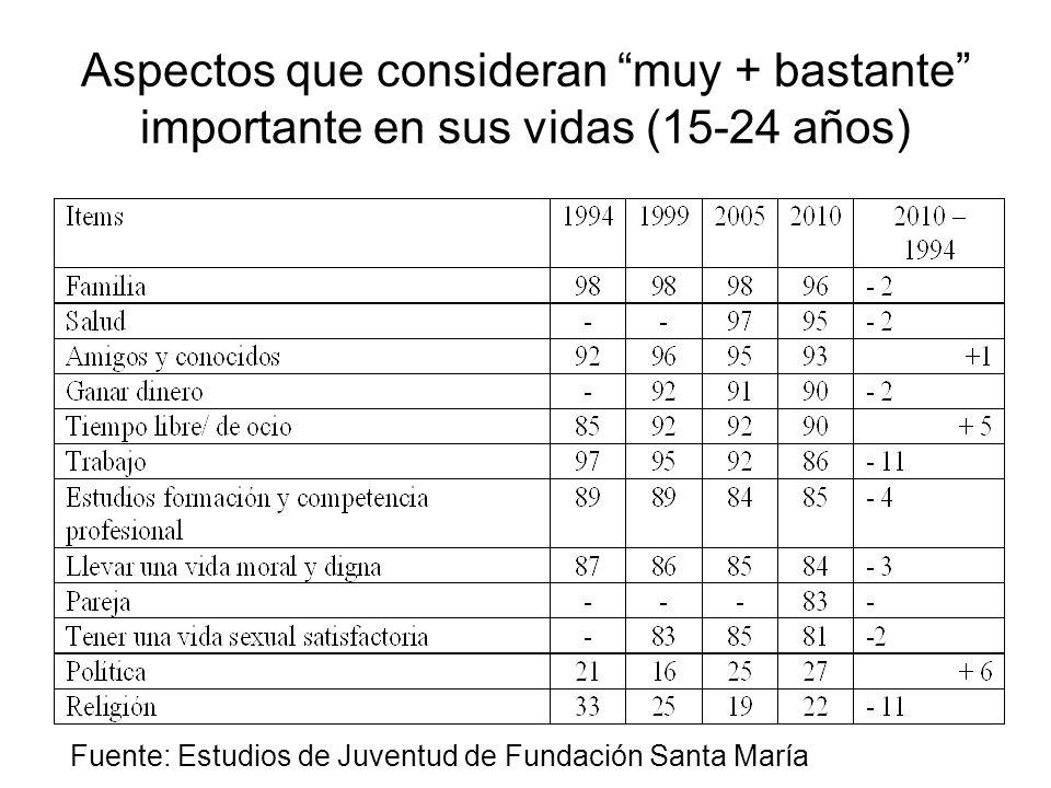 Aspectos que consideran muy + bastante importante en sus vidas (15-24 años) Fuente: Estudios de Juventud de Fundación Santa María