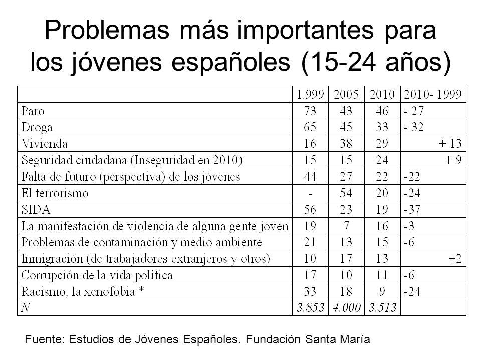 Problemas más importantes para los jóvenes españoles (15-24 años) Fuente: Estudios de Jóvenes Españoles. Fundación Santa María